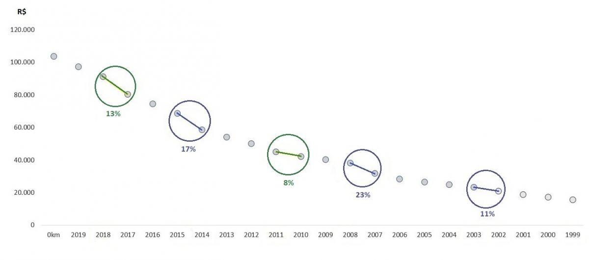 Gráfico analisa as mudanças nos preços da versão XEi do Corolla |Foto: Divulgação