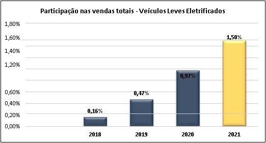 crescimento significativo da frota de veículos elétricos no Brasil