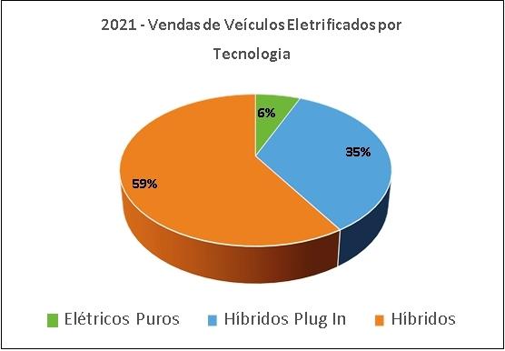 Brasil ainda está longe de muitos países que já implementam estratégias específicas, afim de incentivar da eletrificação veicular