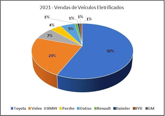 Toyota lidera vendas no quesito carros elétricos e hídridos